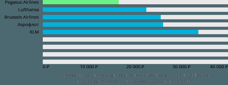 Динамика цен в зависимости от авиакомпании, совершающей перелет из Минеральных Вод в Бельгию