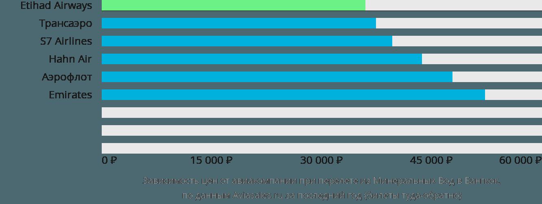 Динамика цен в зависимости от авиакомпании, совершающей перелет из Минеральных Вод в Бангкок