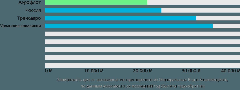 Динамика цен в зависимости от авиакомпании, совершающей перелет из Минеральных Вод в Благовещенск