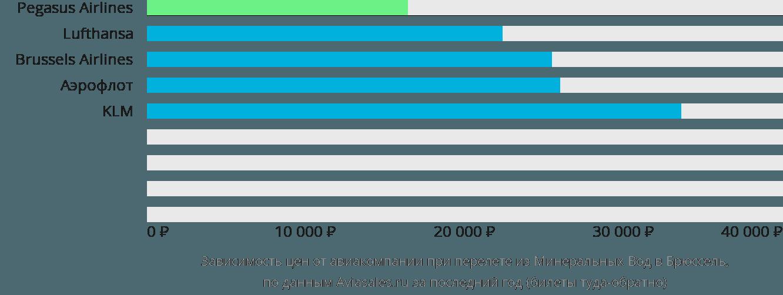 Динамика цен в зависимости от авиакомпании, совершающей перелет из Минеральных Вод в Брюссель