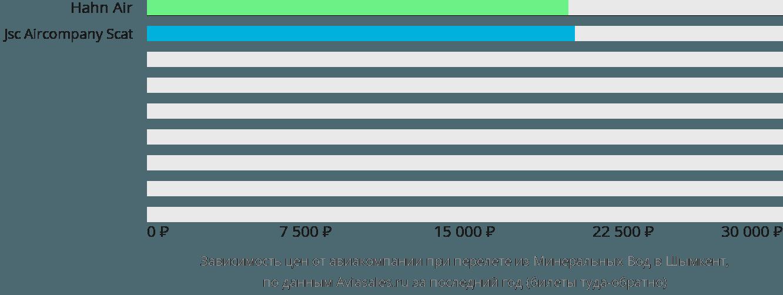 Динамика цен в зависимости от авиакомпании, совершающей перелет из Минеральных Вод в Шымкент
