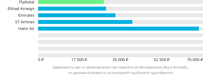Динамика цен в зависимости от авиакомпании, совершающей перелет из Минеральных Вод в Коломбо