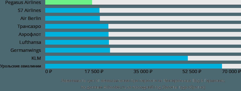 Динамика цен в зависимости от авиакомпании, совершающей перелет из Минеральных Вод в Германию
