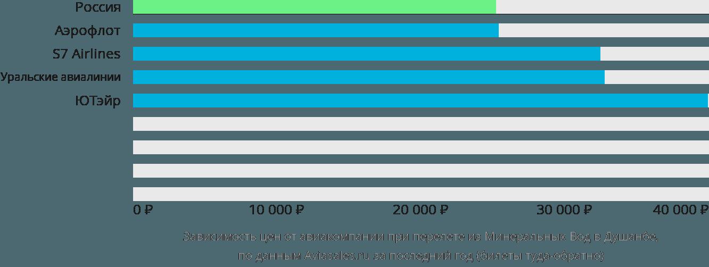 Динамика цен в зависимости от авиакомпании, совершающей перелет из Минеральных Вод в Душанбе