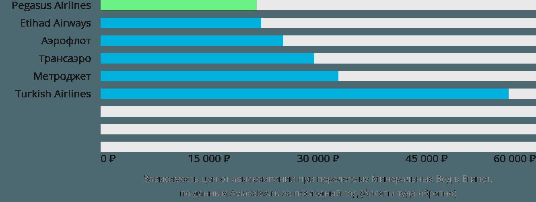 Динамика цен в зависимости от авиакомпании, совершающей перелет из Минеральных Вод в Египет