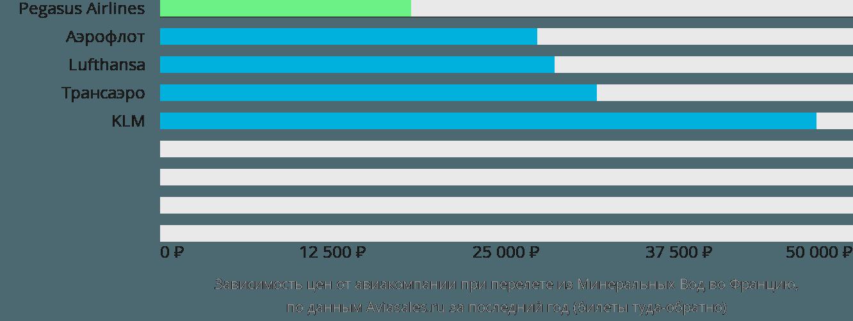 Динамика цен в зависимости от авиакомпании, совершающей перелет из Минеральных Вод во Францию