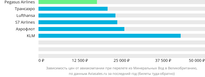 Динамика цен в зависимости от авиакомпании, совершающей перелет из Минеральных Вод в Великобританию