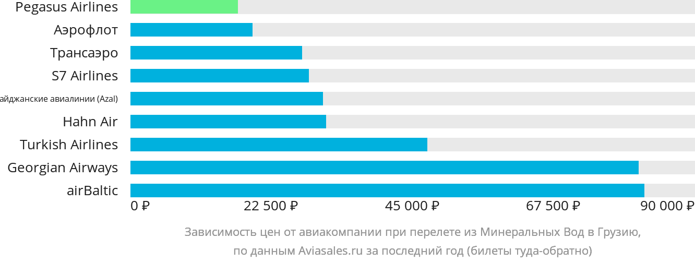 Динамика цен в зависимости от авиакомпании, совершающей перелёт из Минеральных Вод в Грузию