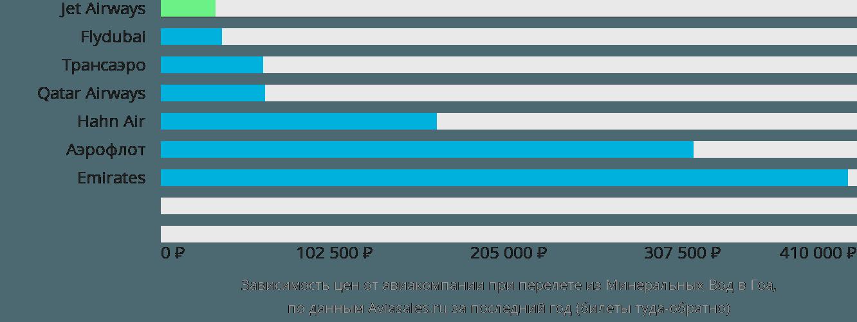 Динамика цен в зависимости от авиакомпании, совершающей перелет из Минеральных Вод в Гоа
