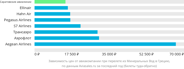 Динамика цен в зависимости от авиакомпании, совершающей перелет из Минеральных Вод в Грецию