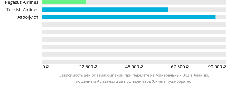 Динамика цен в зависимости от авиакомпании, совершающей перелет из Минеральных Вод в Аланию