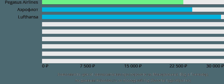 Динамика цен в зависимости от авиакомпании, совершающей перелет из Минеральных Вод в Ганновер