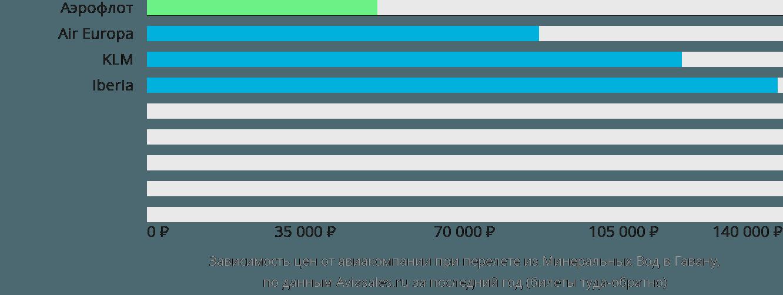 Динамика цен в зависимости от авиакомпании, совершающей перелет из Минеральных Вод в Гавану