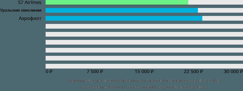 Динамика цен в зависимости от авиакомпании, совершающей перелет из Минеральных Вод в Читу