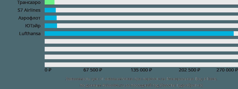 Динамика цен в зависимости от авиакомпании, совершающей перелет из Минеральных Вод в Киев