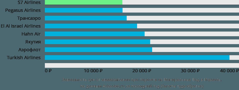 Динамика цен в зависимости от авиакомпании, совершающей перелет из Минеральных Вод в Израиль