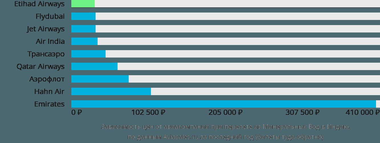 Динамика цен в зависимости от авиакомпании, совершающей перелет из Минеральных Вод в Индию