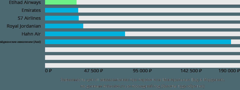 Динамика цен в зависимости от авиакомпании, совершающей перелет из Минеральных Вод в Иорданию