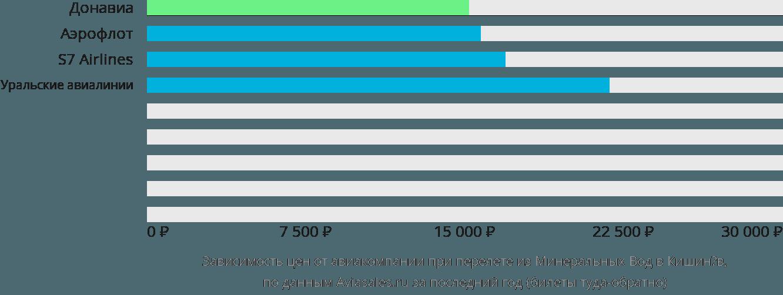 Динамика цен в зависимости от авиакомпании, совершающей перелет из Минеральных Вод в Кишинёв
