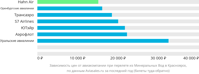 Динамика цен в зависимости от авиакомпании, совершающей перелет из Минеральных Вод в Красноярск