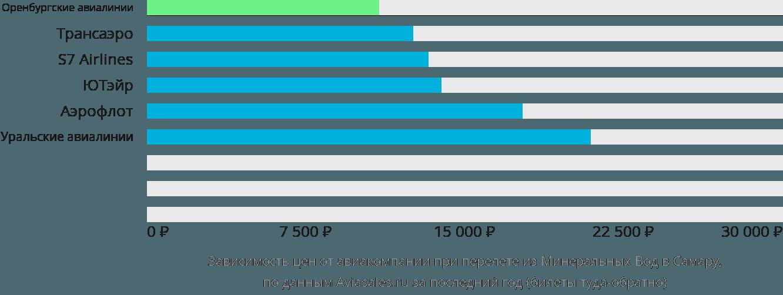 Динамика цен в зависимости от авиакомпании, совершающей перелет из Минеральных Вод в Самару