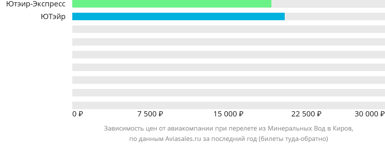 Динамика цен в зависимости от авиакомпании, совершающей перелет из Минеральных Вод в Киров