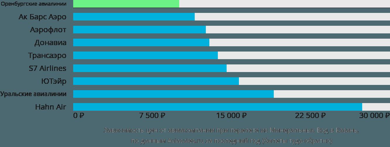 Динамика цен в зависимости от авиакомпании, совершающей перелет из Минеральных Вод в Казань