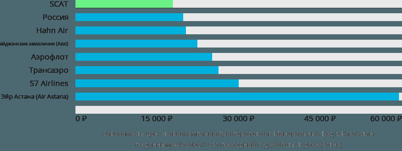 Динамика цен в зависимости от авиакомпании, совершающей перелёт из Минеральных Вод в Казахстан