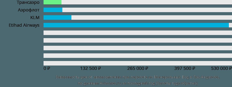 Динамика цен в зависимости от авиакомпании, совершающей перелет из Минеральных Вод в Лос-Анджелес