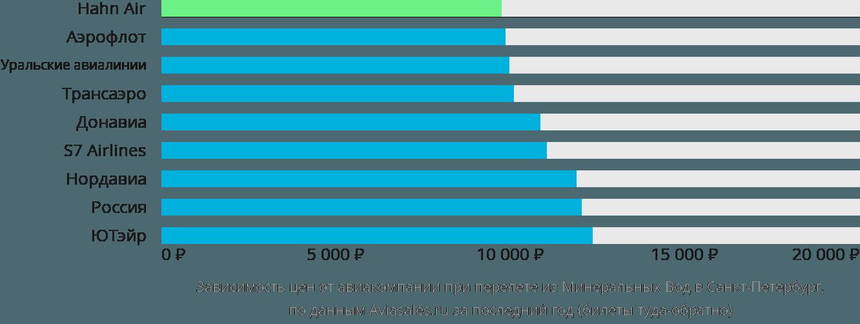 Динамика цен в зависимости от авиакомпании, совершающей перелет из Минеральных Вод в Санкт-Петербург
