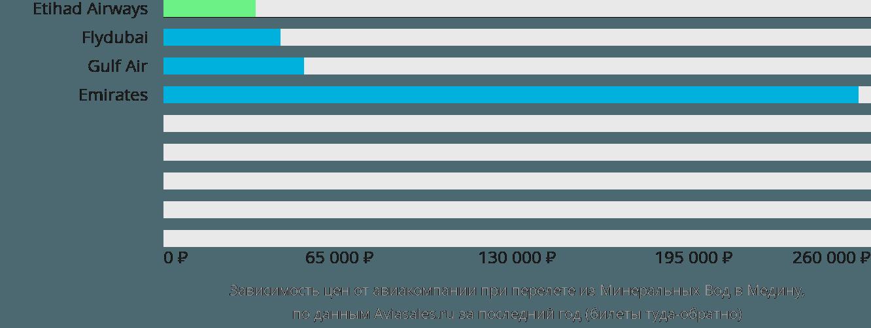 Динамика цен в зависимости от авиакомпании, совершающей перелет из Минеральных Вод в Медину