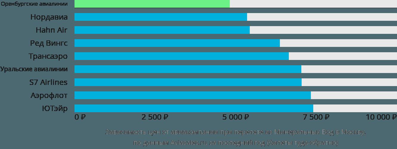 Динамика цен в зависимости от авиакомпании, совершающей перелет из Минеральные воды в Москву