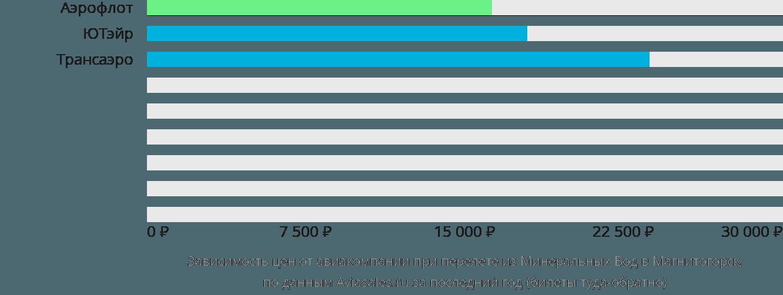 Динамика цен в зависимости от авиакомпании, совершающей перелет из Минеральных Вод в Магнитогорск