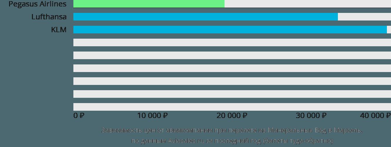 Динамика цен в зависимости от авиакомпании, совершающей перелет из Минеральных Вод в Марсель