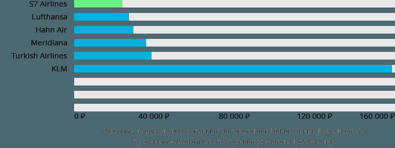 Динамика цен в зависимости от авиакомпании, совершающей перелет из Минеральных Вод в Неаполь
