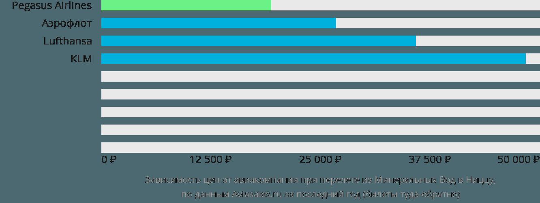 Динамика цен в зависимости от авиакомпании, совершающей перелет из Минеральных Вод в Ниццу