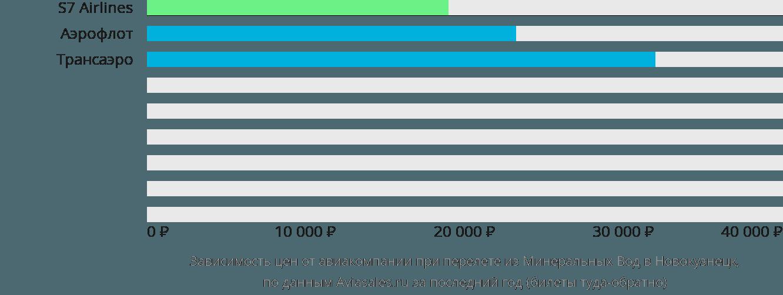 Динамика цен в зависимости от авиакомпании, совершающей перелет из Минеральных Вод в Новокузнецк