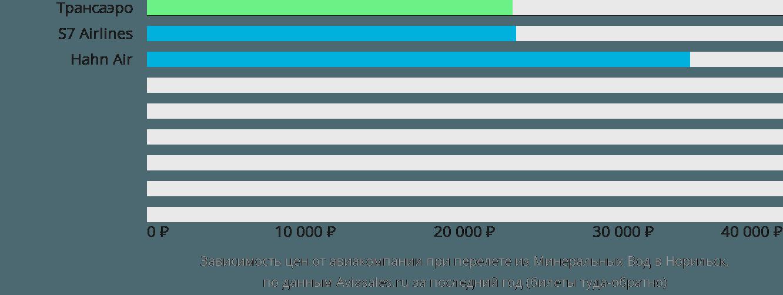 Динамика цен в зависимости от авиакомпании, совершающей перелет из Минеральных Вод в Норильск