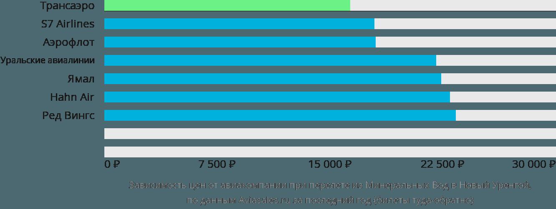 Динамика цен в зависимости от авиакомпании, совершающей перелет из Минеральных Вод в Новый Уренгой