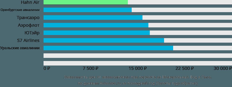 Динамика цен в зависимости от авиакомпании, совершающей перелет из Минеральных Вод в Омск