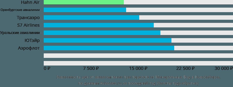 Динамика цен в зависимости от авиакомпании, совершающей перелет из Минеральных Вод в Новосибирск