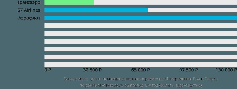 Динамика цен в зависимости от авиакомпании, совершающей перелет из Минеральных Вод в Пафос