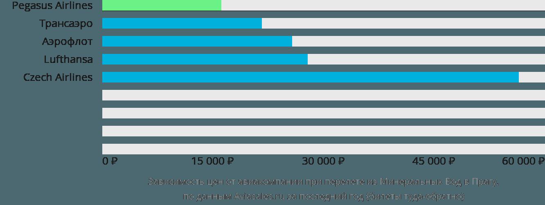 Динамика цен в зависимости от авиакомпании, совершающей перелет из Минеральных Вод в Прагу