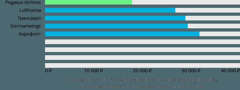 Динамика цен в зависимости от авиакомпании, совершающей перелет из Минеральных Вод в Рим