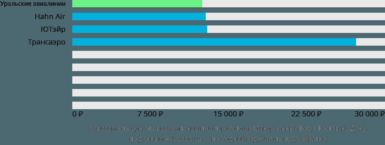 Динамика цен в зависимости от авиакомпании, совершающей перелет из Минеральных Вод в Ростов-на-Дону