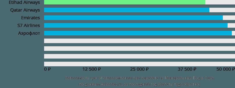 Динамика цен в зависимости от авиакомпании, совершающей перелет из Минеральных Вод в Сеул