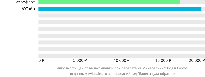 Динамика цен в зависимости от авиакомпании, совершающей перелет из Минеральных Вод в Сургут