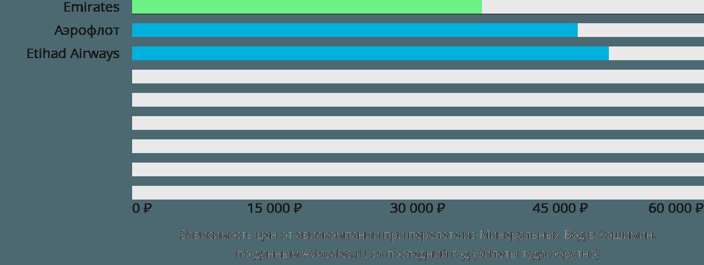 Динамика цен в зависимости от авиакомпании, совершающей перелет из Минеральных Вод в Хошимин