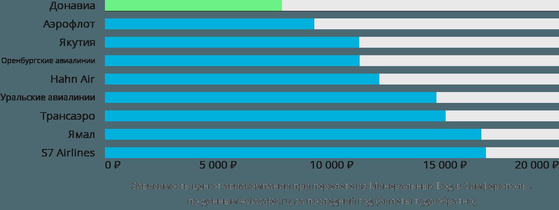 Динамика цен в зависимости от авиакомпании, совершающей перелет из Минеральных Вод в Симферополь
