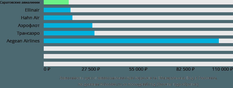Динамика цен в зависимости от авиакомпании, совершающей перелет из Минеральных Вод в Салоники
